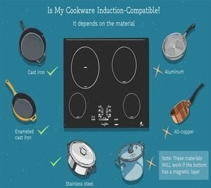 Suitable cookware